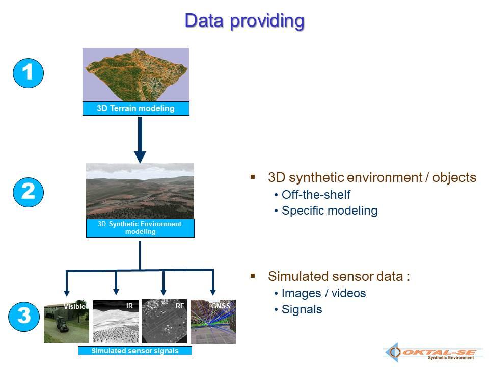 Data providing schema