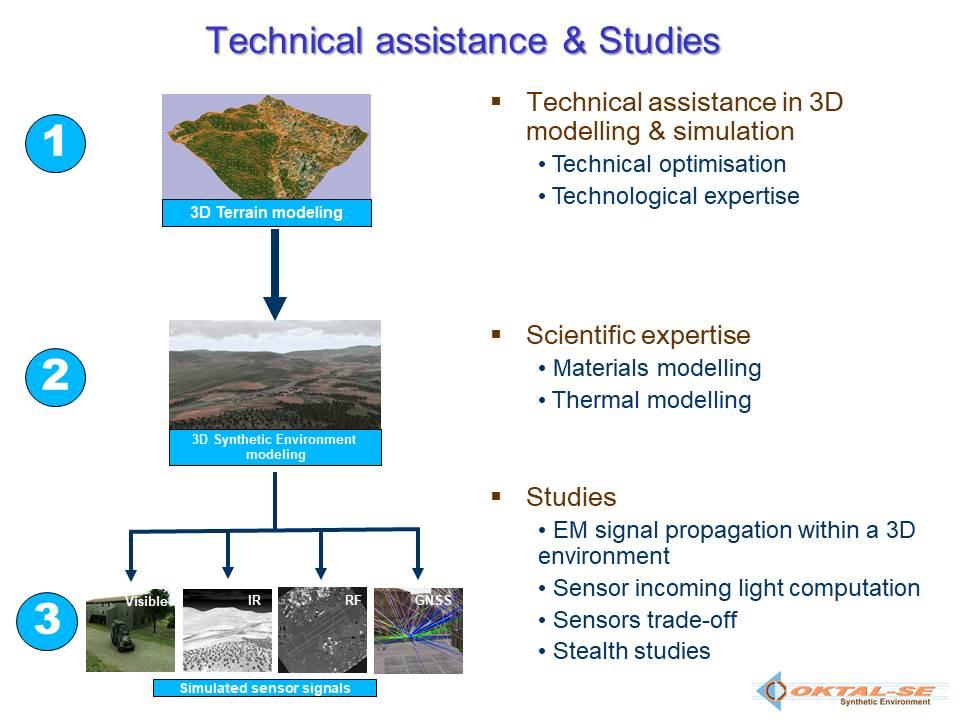 Technical assistance schema