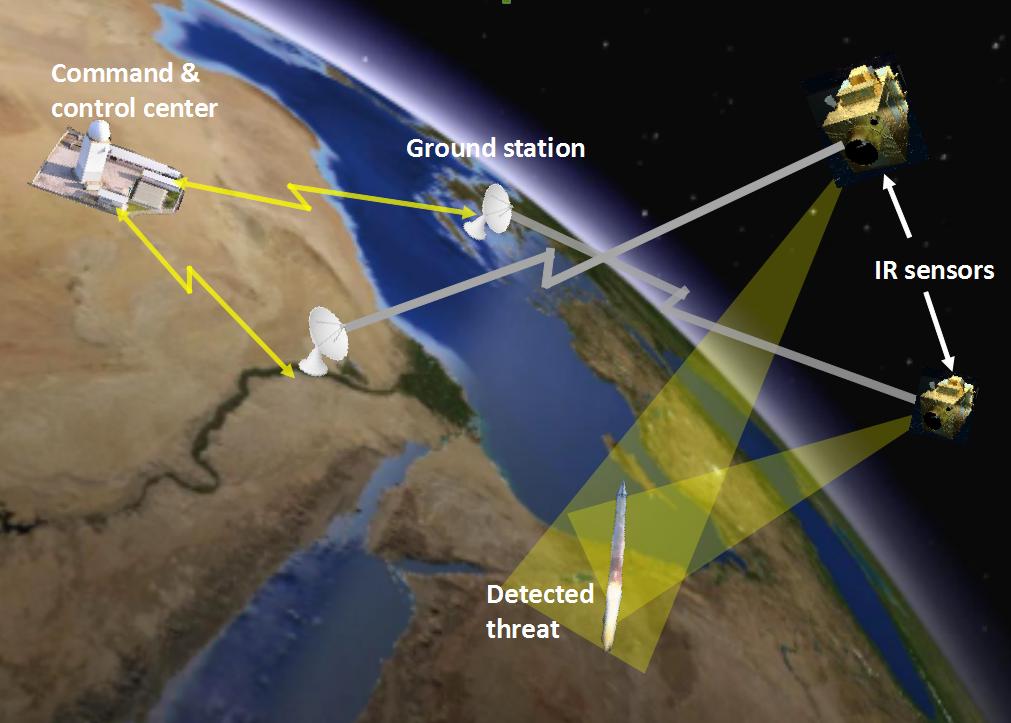 Radar schema