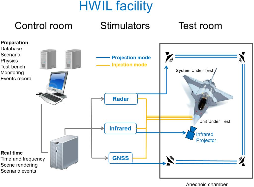 HWIL Facility schema