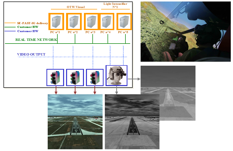 Pilot training with flight simulation